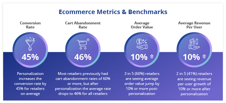 Improvements across retailers' most important benchmarks using personalization for Ecommerce brands