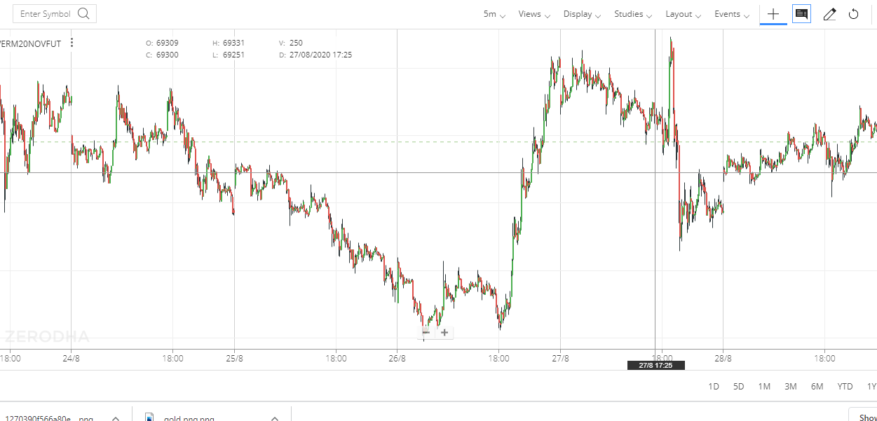GOLD MINI INTRADAY CANDLE CHART