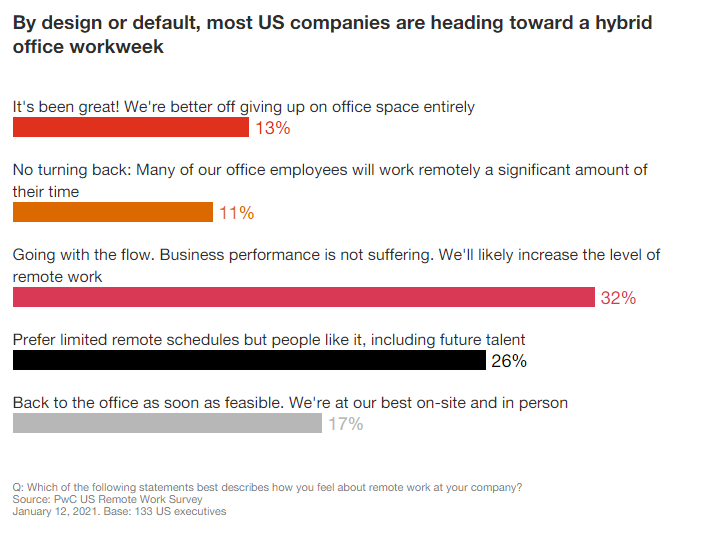 pwc's remote work statistics illustrate many CEOs are willing to adopt more flexible models