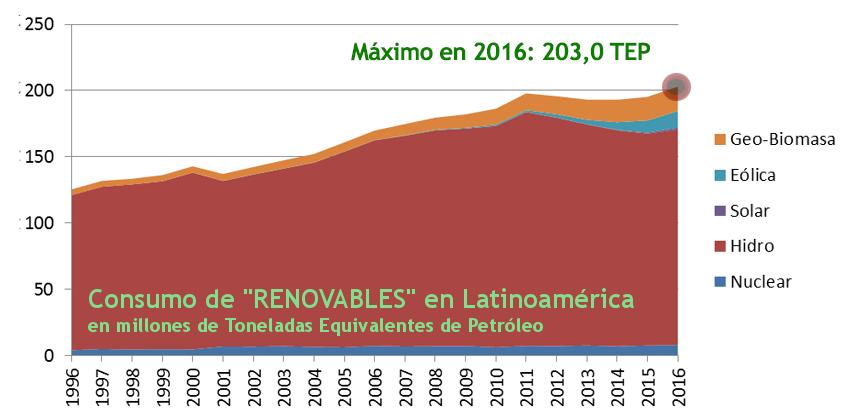 2017 Gráfico 8 renovables consumo.png