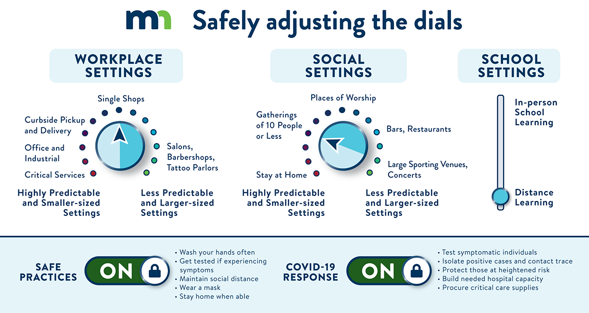 "Safely adjusting the dials graphic. This graphic has a lot of text, we encourage you to download and listen to the accessible PDF named ""Safely Adjusting the Dials."""