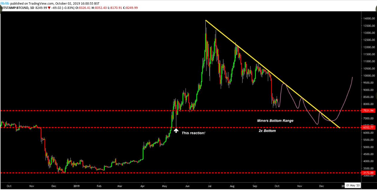 Predicción del precio del Bitcoin, realizada por filbfilb