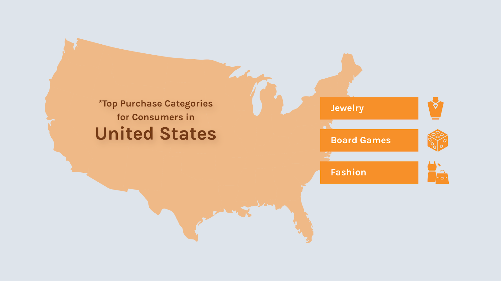 Top 3 most popular product categories with US buyers