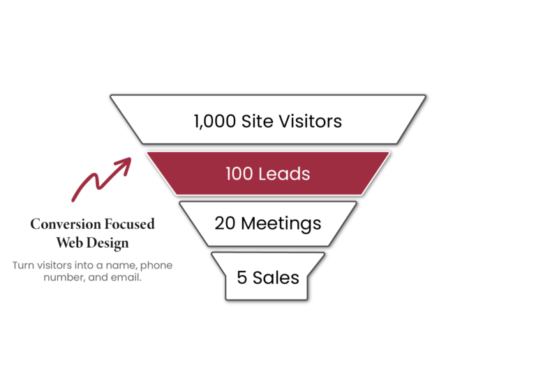Funnel for how to get sales