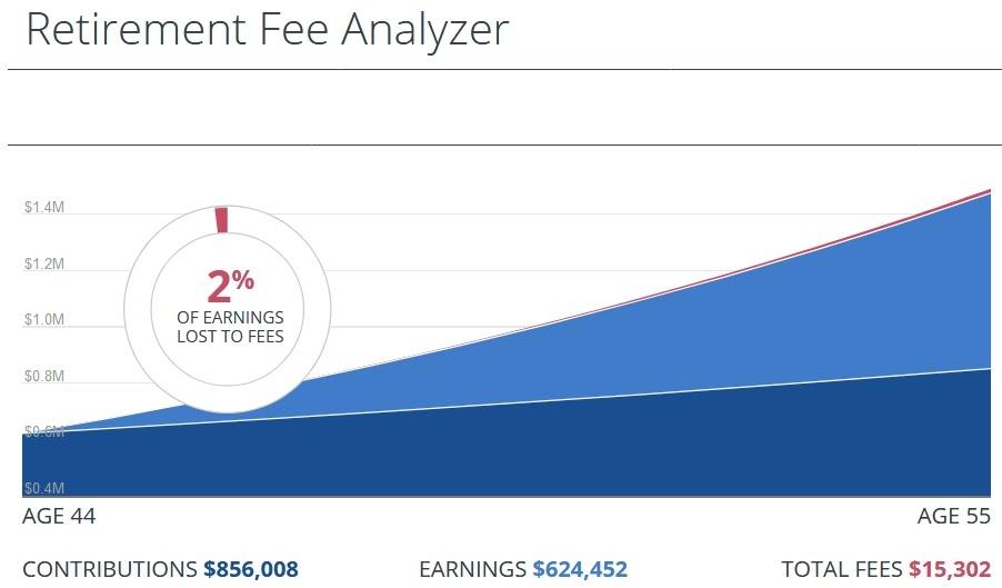 retirement fee analyzer