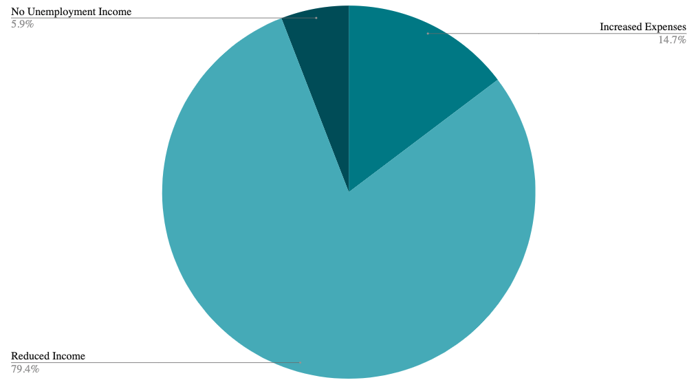 Pie chart showing COVID-19 % interest in Bankruptcy Reasoning