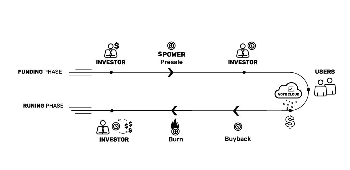 Description du procédé de levée de fonds mené par le projet Civic Power