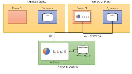 PowerBIレポート移行後の状態