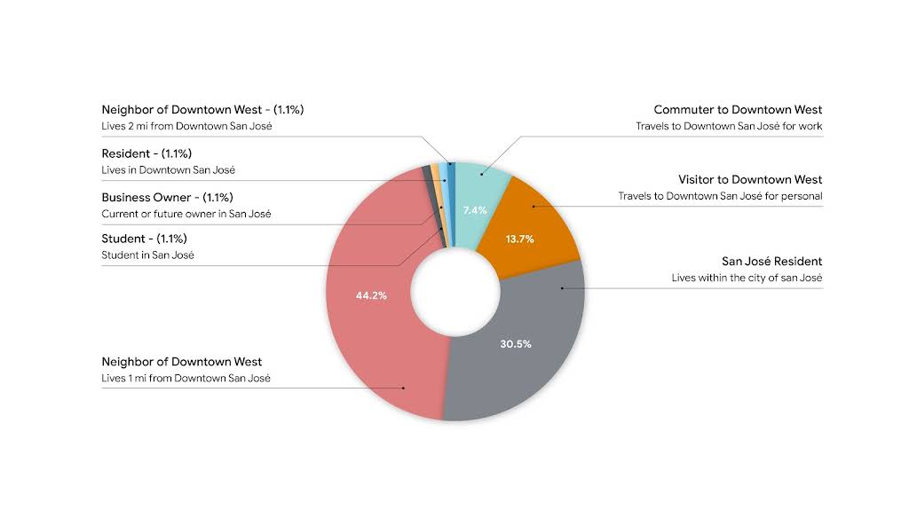 Pie chart showing the breakdown of groups of people who took our survey.