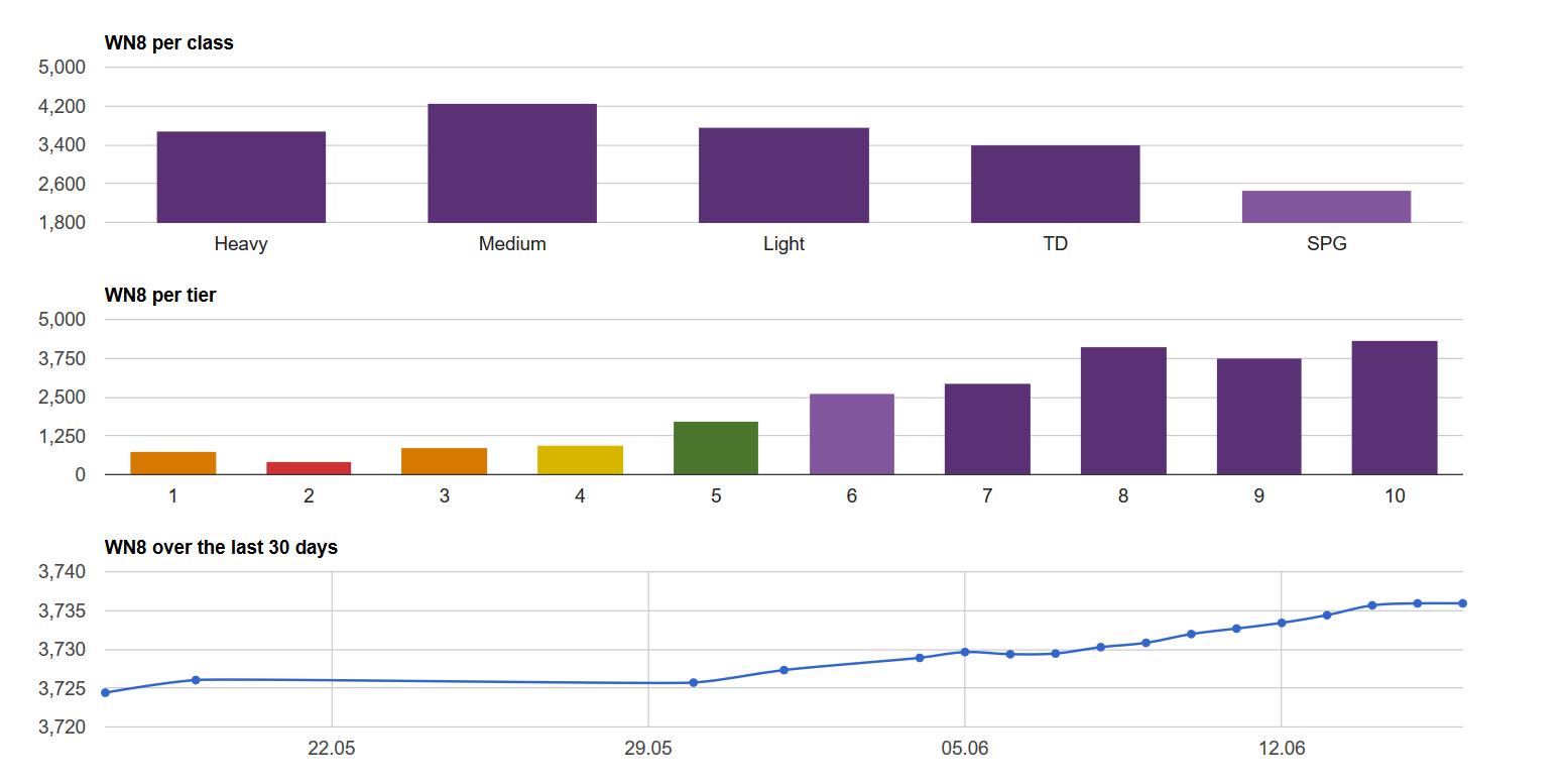 wn8_charts.PNG