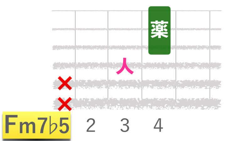 ギターコードFm7b5エフマイナーセブンフラットファイブの押さえかたダイアグラム表