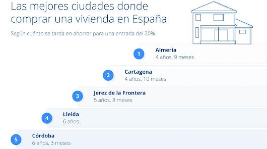 Almería, la mejor capital española para comprar una vivienda