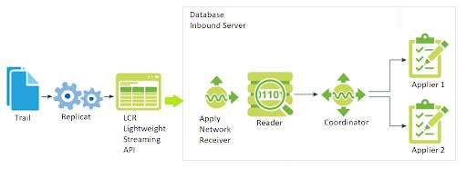 Oracle GoldenGate Integrated Replicat Troubleshooting