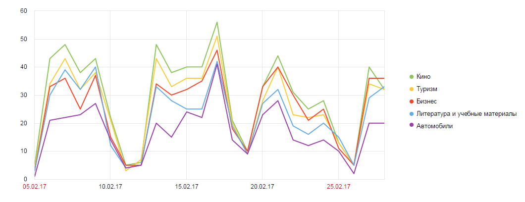 график интересов в метрике