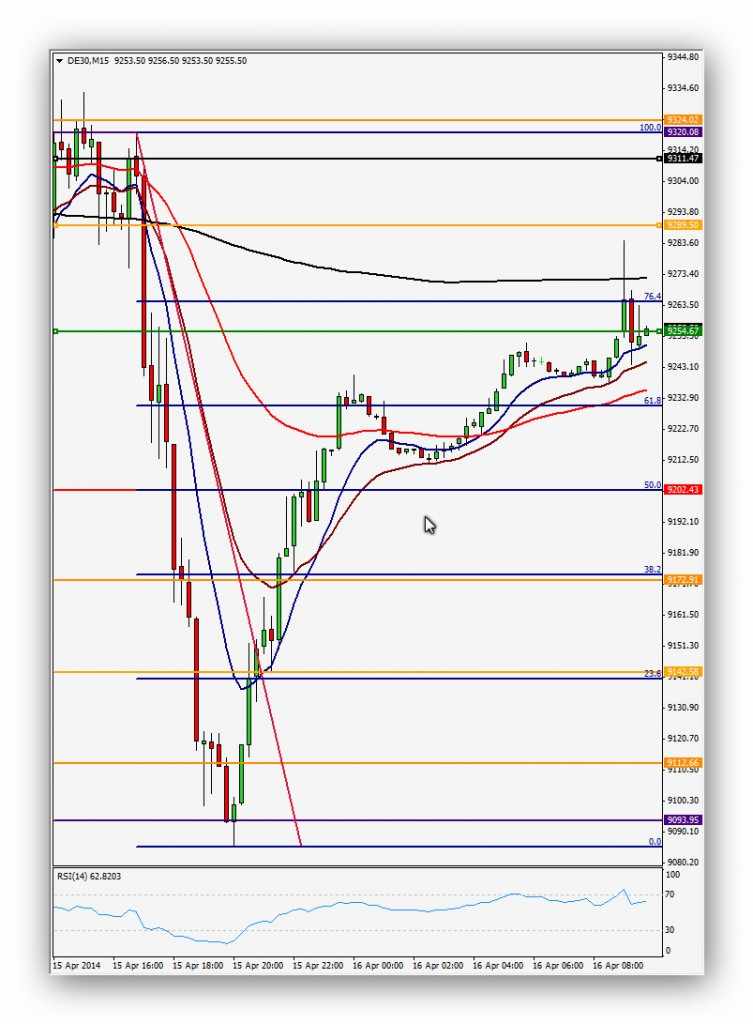 Compartirtrading Post Day_ Trading 2014-04-16 Dax 15'