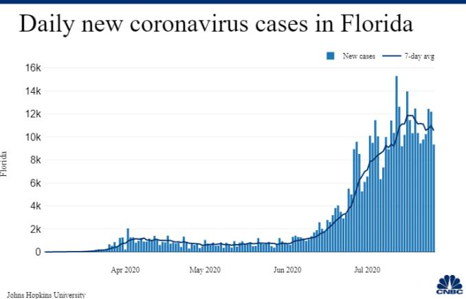 Daily new coronavirus cases in Florida as of July 26
