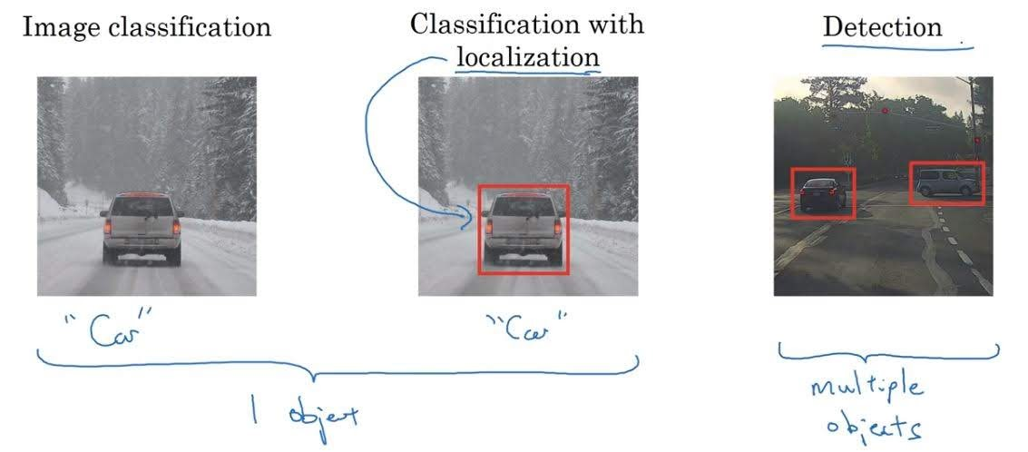 localization and detection