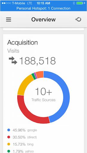 玩免費商業APP|下載Google Analytics Test app不用錢|硬是要APP