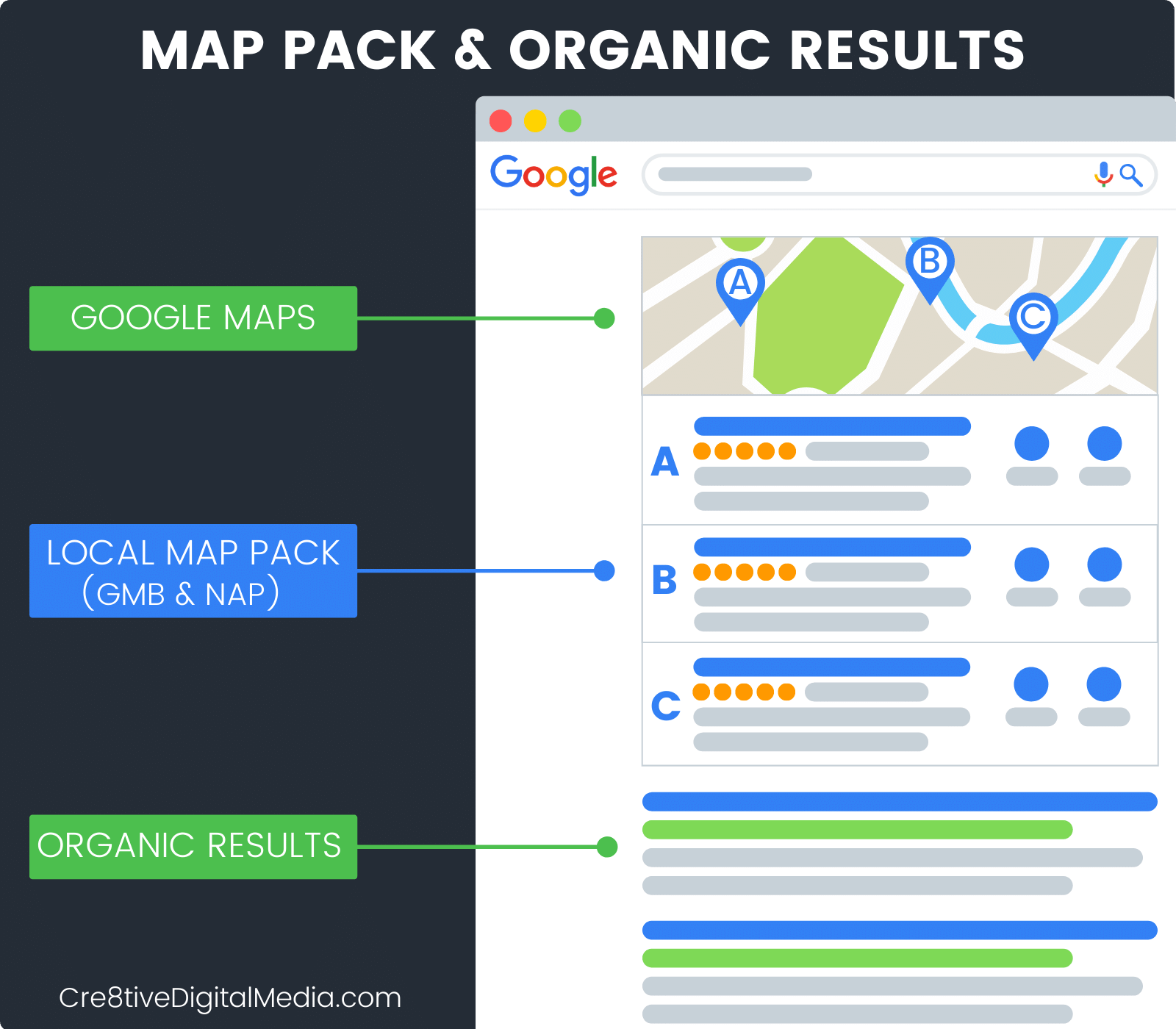 "The ""Map Pack"" & Organic Search Results on Google"