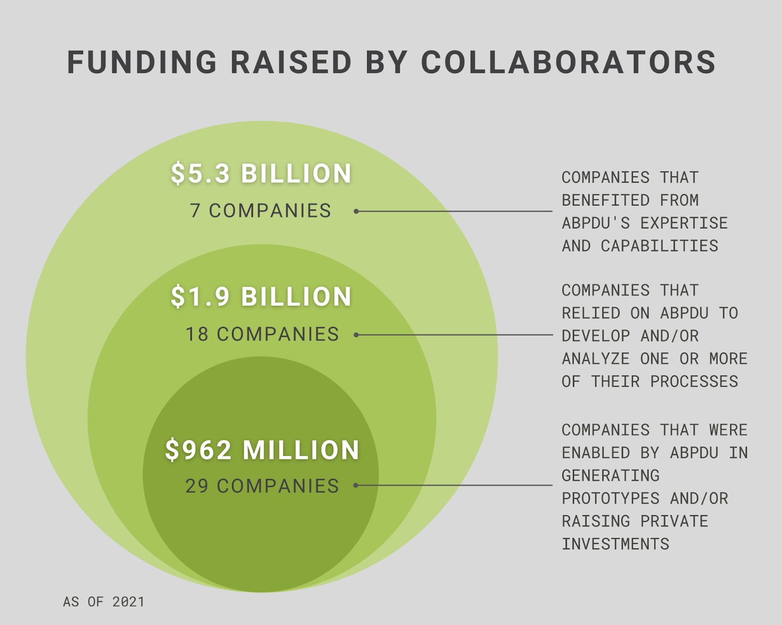 A graph displaying funding raised by ABPDU collaborators. 7 companies, which benefited from ABPDU's expertise and capabilities, have raised $5.3 billion. 18 companies, which relied on ABPDU, have raised $1.9 billion. 29 companies, which were enabled by ABPDU in generating prototypes and/or raising private investments, have raised $962 million.