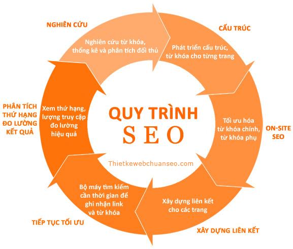Lý Do nên dùng Dịch vụ SEO Website