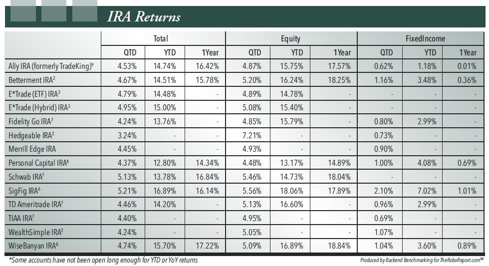 Figure 4. BackEnd Benchmarking Returns for IRA Accounts Tracked