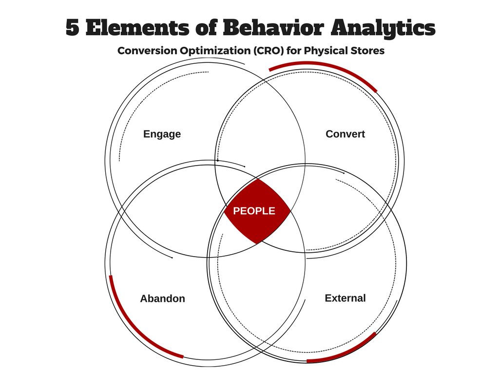 5 Elements of Behavior Analytics