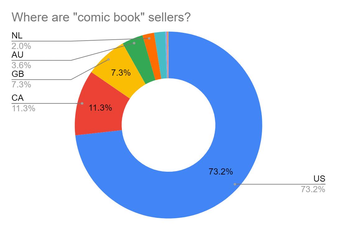 Comic books in Black Friday best buy