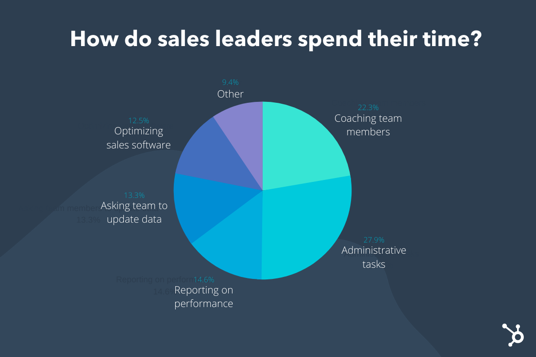 How Sales Leaders Spend Their Time