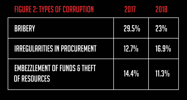Corruption Watch's report on corruption on this first half of 2018 found that bribery, procurement irregularities, embezzlement and stolen resources were the most common of corruption.