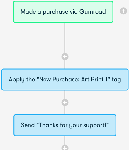 Drip and Gumroad Integration Screenshot
