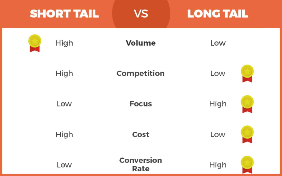 Difference between short and long tail keywords for seo?