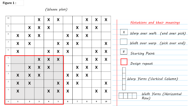 weaving plan