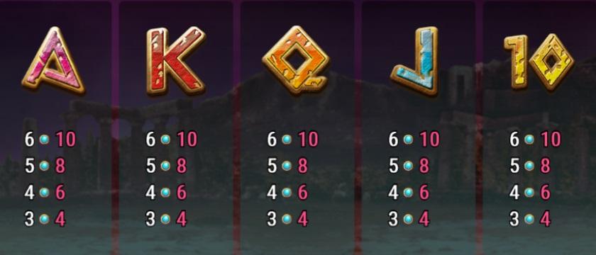 Další herní symboly ve hře Medusa Megaways