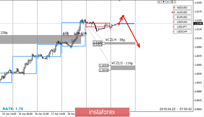 Control zones for USD/CHF for 22.04.2019