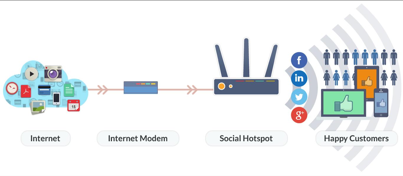 Thời đại Wifi Marketing lên ngôi