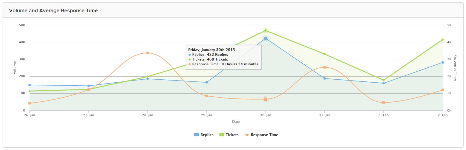 volume and average response time.jpg