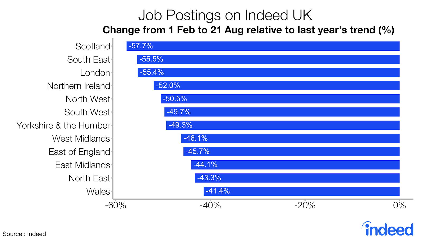 Bar chart showing job posting trends on Indeed UK