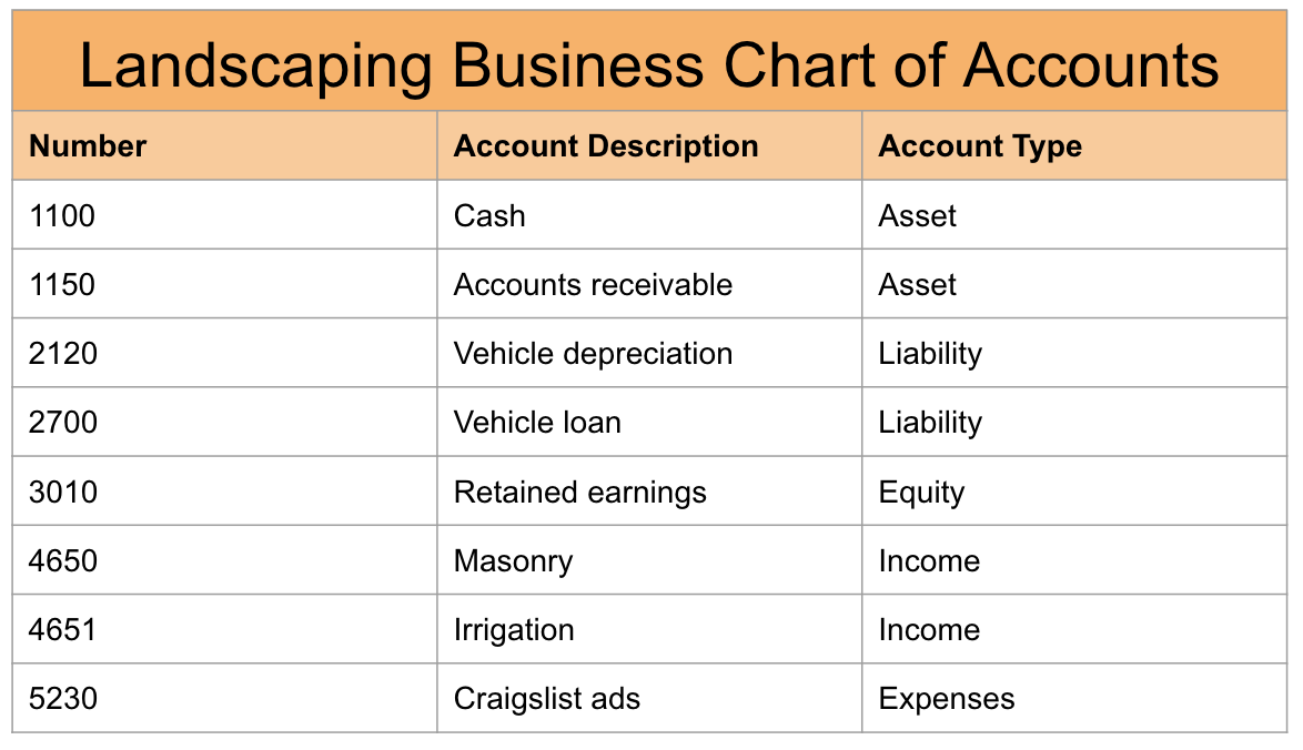 Landscaping business chart of accounts example