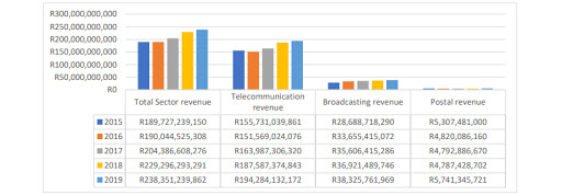 Total revenue of the three sectors for the 12 months ending 30 September each year.