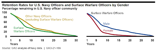 GAO Report on Surface Warfare Officer Career Path