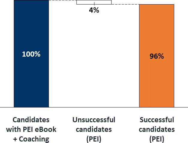 The Ultimate McKinsey PEI Prep success rates