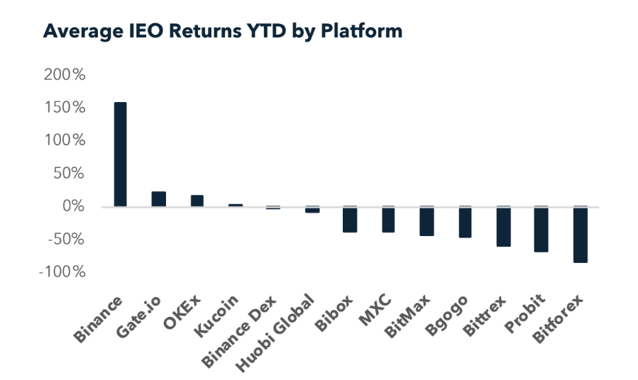 Chart showing average IEO returns for crypto exchanges
