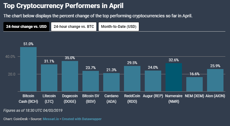 A quick rundown of how the cryptocurrency market has performed so far in 2019
