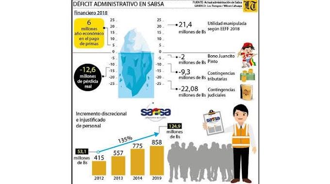 El MAS dejó en Sabsa déficit de Bs 18 millones en 2019
