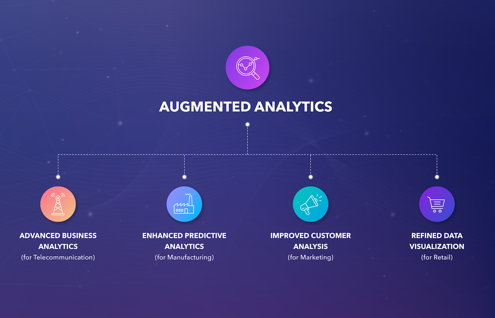 Using Augmented Analytics in Industries
