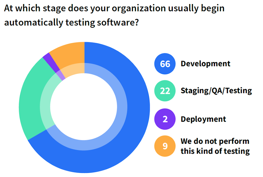 At which stage does your organization usually begin automatically testing software?