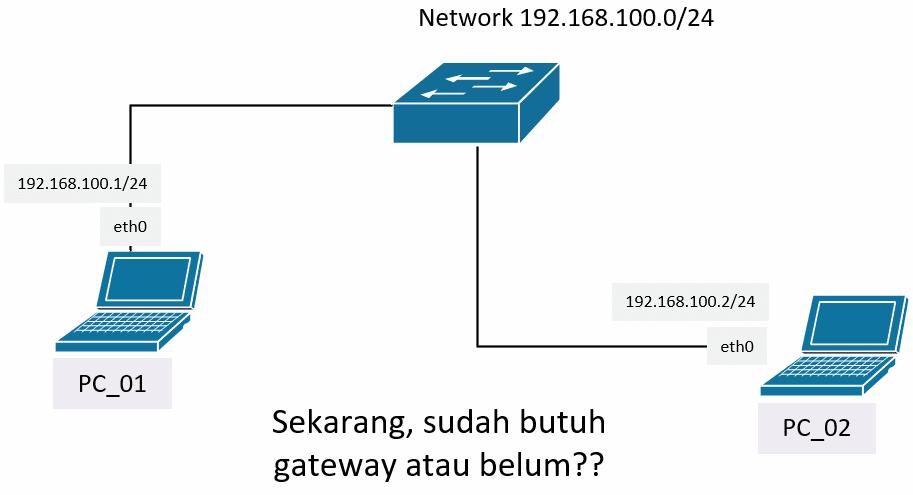 belum butuh gateway