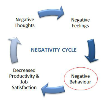 Break the cycle of negativity.