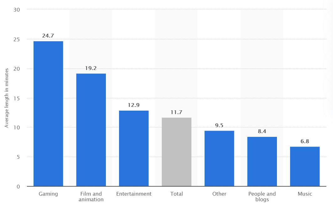 A graph showing different categories have different average video lengths. Gaming is the highest with 24.7 minutes, while music is the lowest with 6.8 minutes.